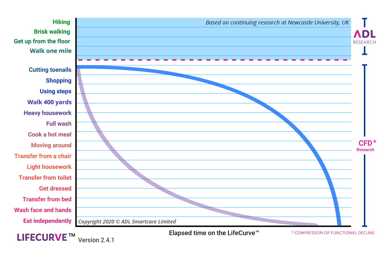 LifeCurve graph